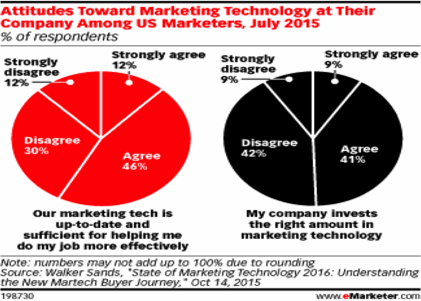 eMarketer.com Marketing Attitudes